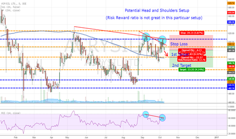 ACRYSIL: ACRYSIL Limited - Potential Head and Shoulders Setup