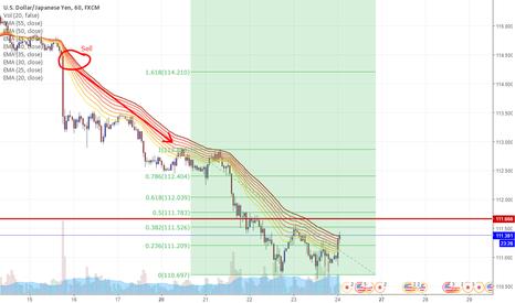 USDJPY: Overall bearish trend. Drop at 38.2