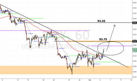 DXY: quick look at USD