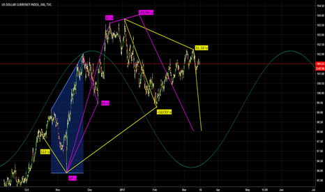 DXY: DXY / Dynamic / Time and Degree count.