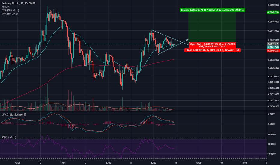 FCTBTC: Bullish divergence + Triangle.