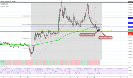 LTCBTC: Tick Tock! Is it time to buy???