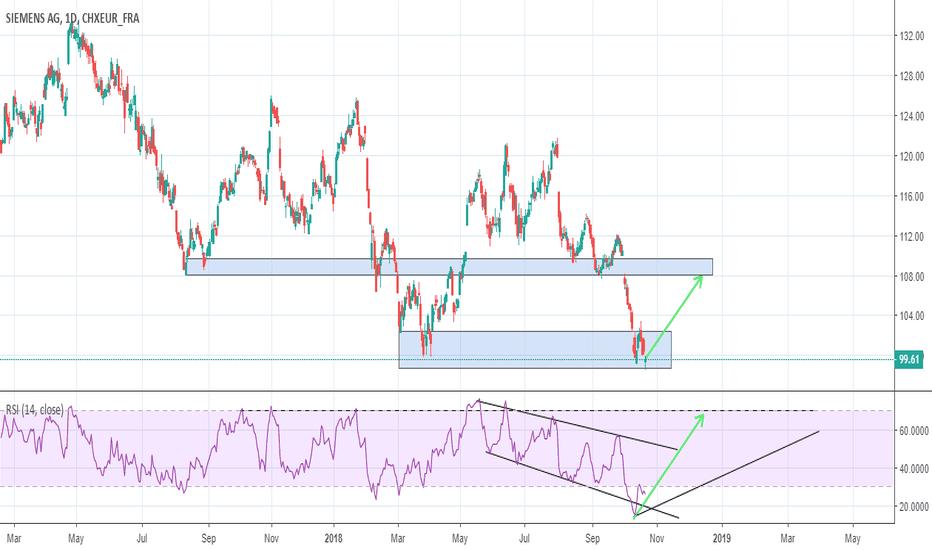 SIE: Siemens AG LONG --> Double Bottom