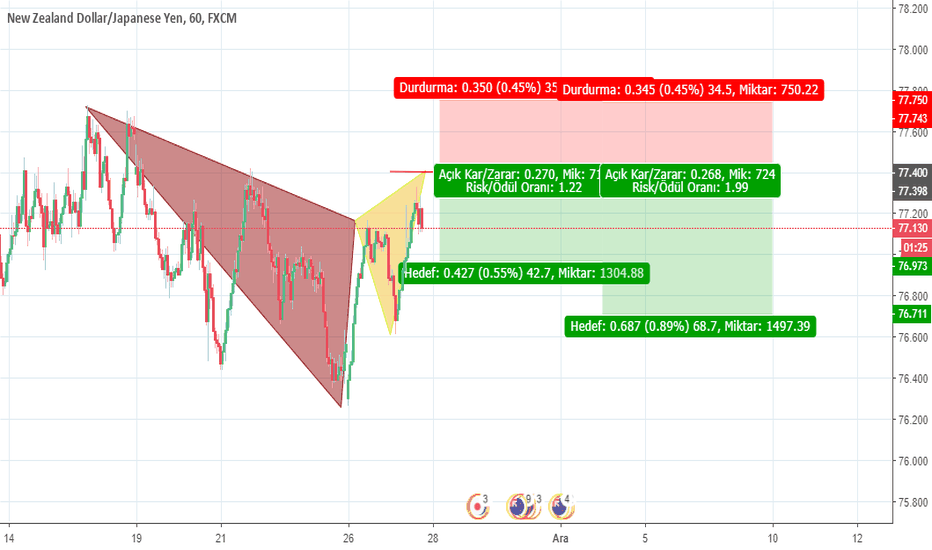 NZDJPY: GARTLEY HARMONIC PATERN
