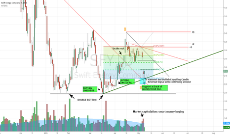 SFY: SFY  Insiders and Great Buying Opportunity
