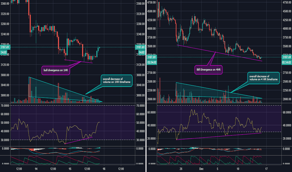 BTCUSD: BTC reversal very possible here