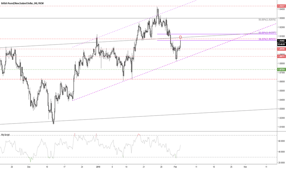 GBPNZD: GBPNZD median line