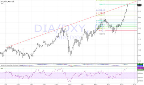 DIA/DXY: DIA/DXY long term view... will this train continue ?