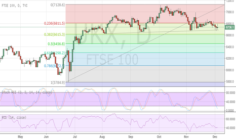 UKX: FTSE completing a Quasimodo Top?