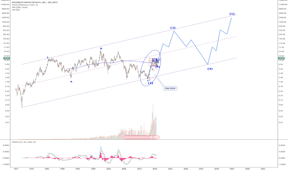 AMD: AMD: Long Term Monthly Chart-See Daily for wave 3