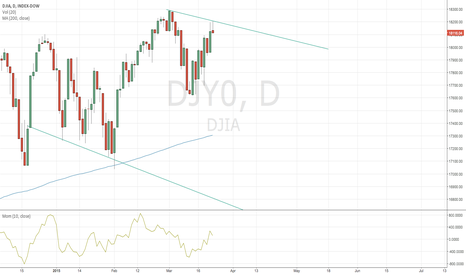 DJY0: DJIA stuck in a downtrend