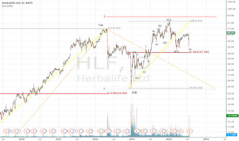 HLF: I do not see why this puppy shuld not go higher