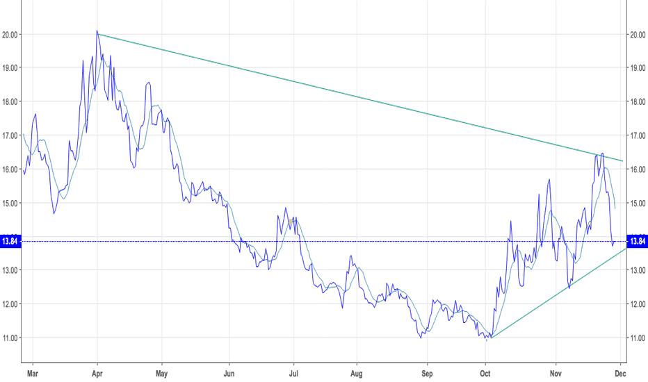 SQQQ: SQQQ   PREMIER 3 X ETF ..TO SHORT NASDAQ 100 / FANG STOCKS