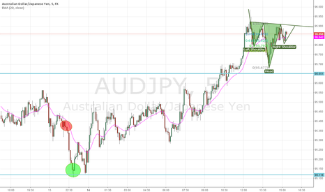 AUDJPY: AUD/JPY Head and Shoulder formation