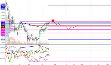 BTCUSD: Анализ BTCUSD: панорамный обзор рынка со стратегией SK-FX
