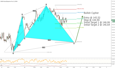 GBPJPY: GBPJPY potential Advanced Harmonic Pattern - Bullish Cypher