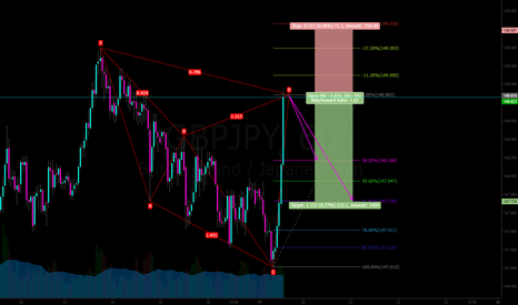 GBPJPY: GBPJPY cypher short