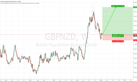 GBPNZD: Long Term Buy GBP/NZD
