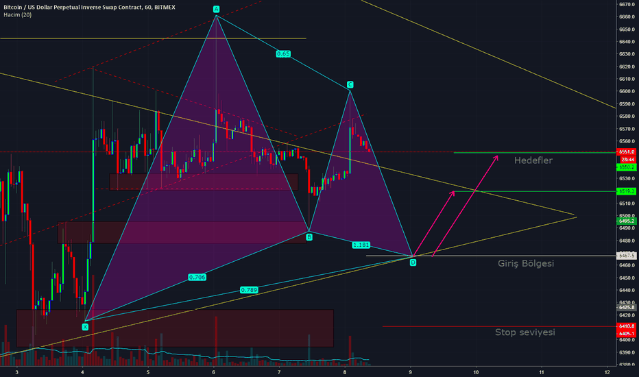 XBTUSD: BTC-USD Gartley Pattern-Bullish-Alış