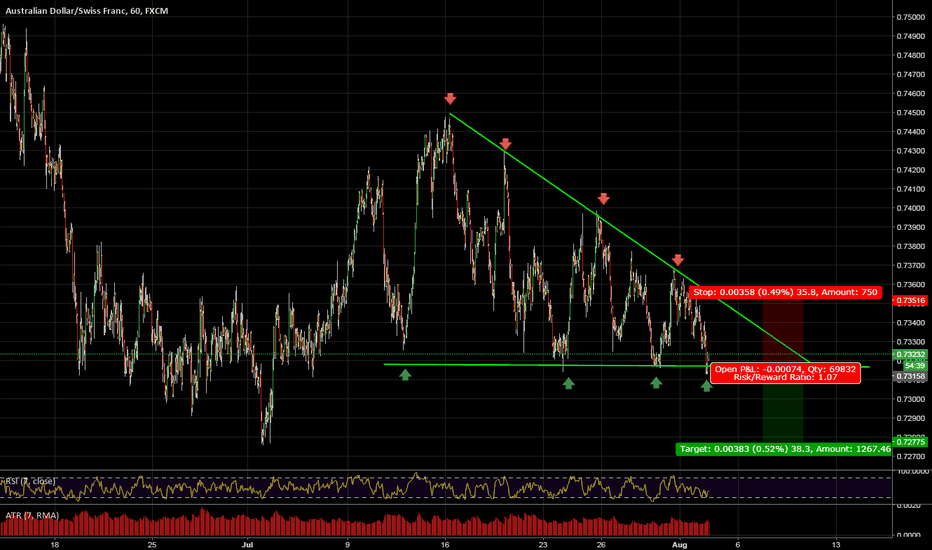 AUDCHF: Possible break of channel