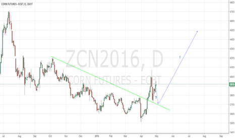 ZCN2016: Corn long play