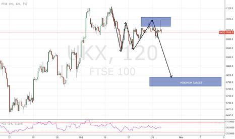 UKX: FTSE 100 SHORT