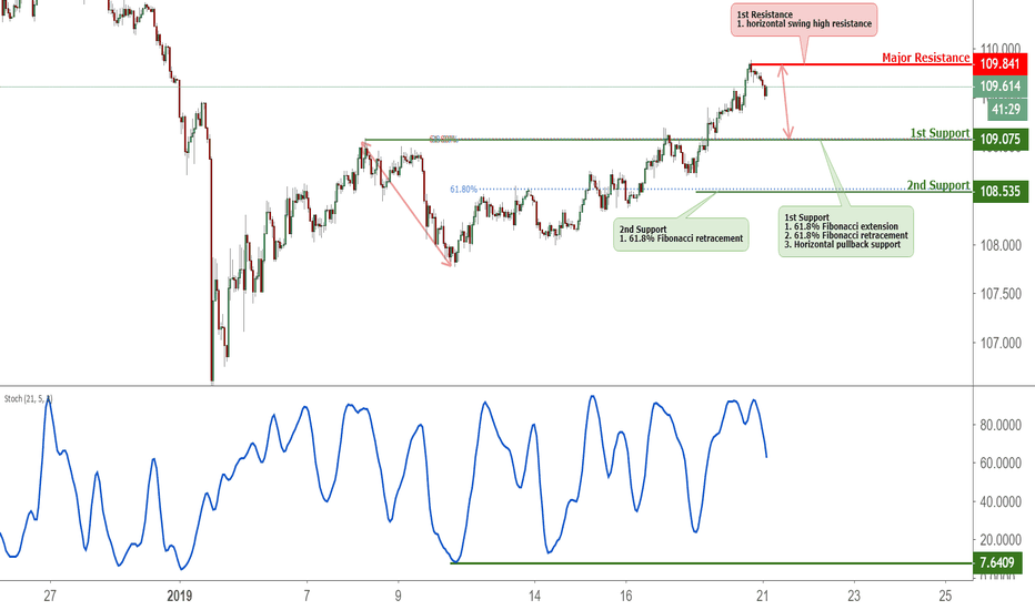 USDJPY: USDJPY Approaching Support, Potential Bounce