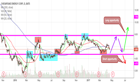 CHK: CHK Projection and Analysis