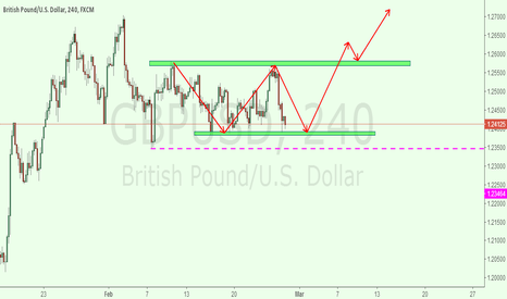 GBPUSD: gbpusd 4h for neutral