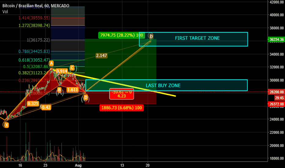 BTCBRL: Harmonic signal+ fibo on BTCBRL last call before 35k