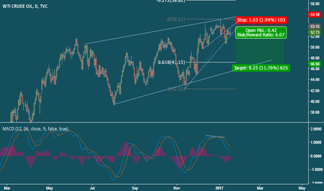 USOIL: Short Crude