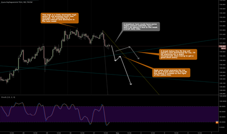 EURJPY: Watching for short opportunity in EURJPY for end of week