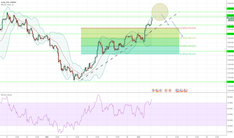 XAUUSD: XAUUSD - wait for short!