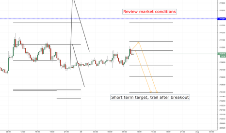 EURUSD: EURUSD SHORT ENTRY LEVELS, EURO SESSION ONLY