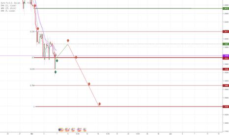 EURUSD: Dari hasil Fibonanci terlihat dolar akan menguat ke 1.1839