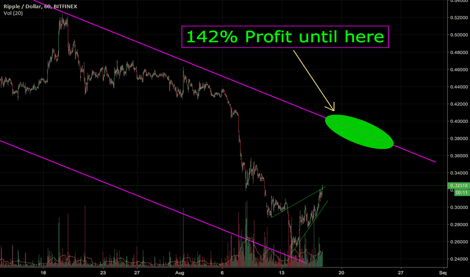 XRPUSD: How to make 142% Profit from a swing of just 7% (check details)