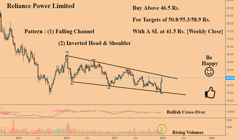 RPOWER: Reliance Power : Getting Ready for A Long Rally {Very Bullish}