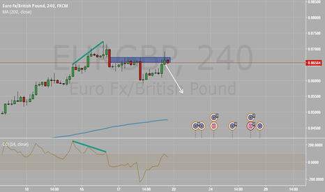 EURGBP: EURGBP Bearish divergence - Short