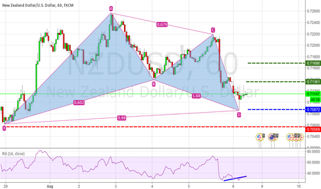 NZDUSD: [NZDUSD] Formation of Bullish Gartley
