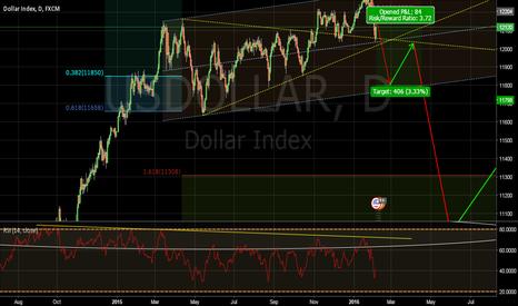 USDOLLAR: #2618 Trade on the Index