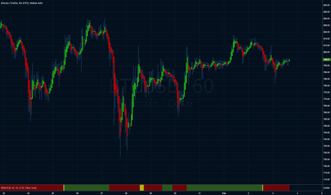 BTCUSD: UPDATED: PINE SCRIPT FOR EMA CROSSINGS