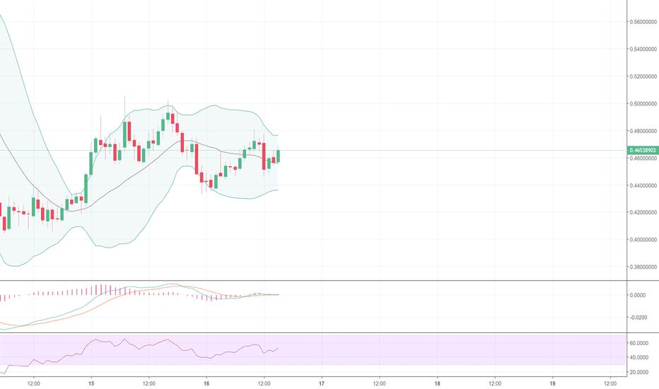IOTAUSD: IOTA/USD - 1H Analysis