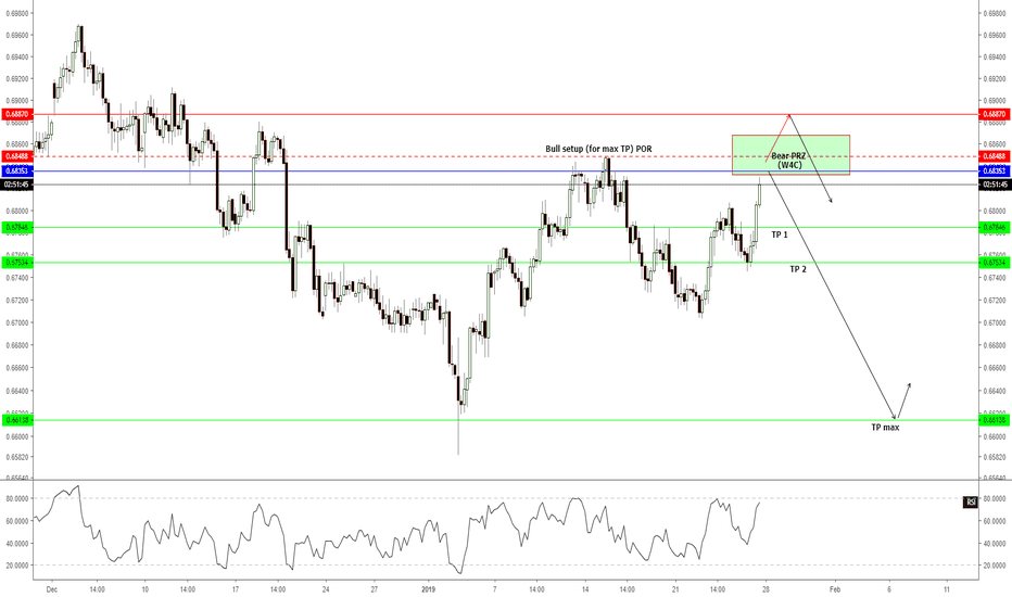 NZDUSD: H4 - Short/Sell for 200+ pips max TP...