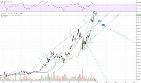 BTCUSD: BTCUSD short, D1 H1 im Trendkanal, kurzfristig.
