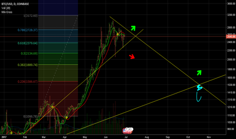 BTCUSD:   BULL RUN AFTER BTC CORRECTION.