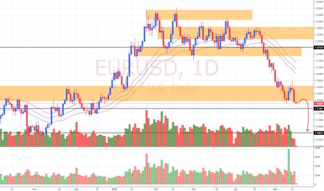 EURUSD: View on EUR/USD (16/5/18)