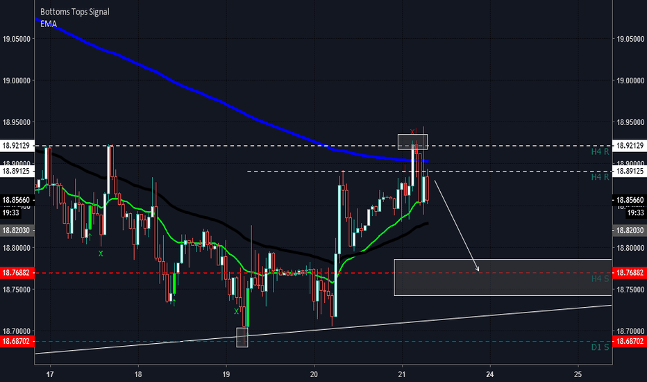 USDMXN: Time to retracement
