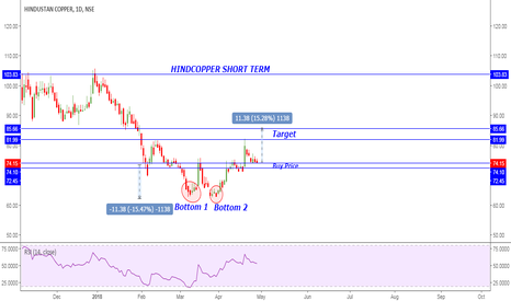 HINDCOPPER: HINDCOPPER DAILY CHART...