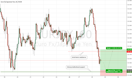 EURJPY: EURJPY Short-term Buy Setup UPDATE