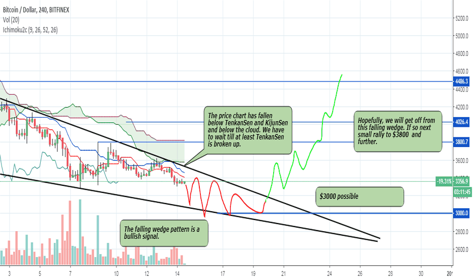 """BTCUSD: BTC - $3000 possible. """"Be greedy when others are fearful"""""""